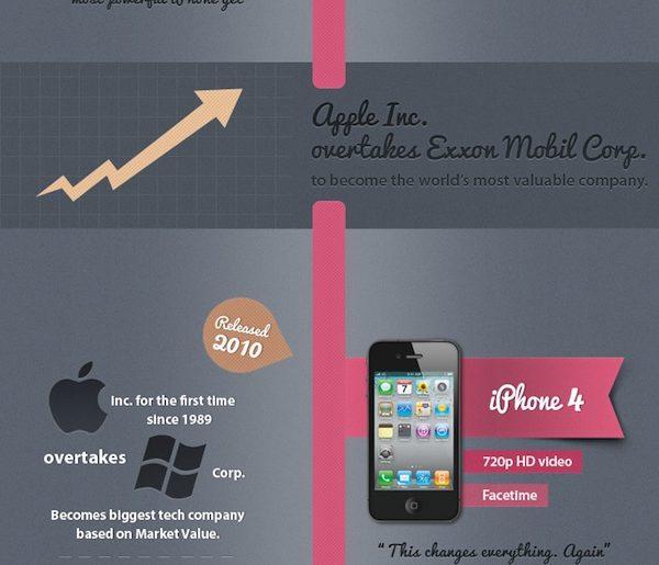 Saga iPhone - skýringarmynd