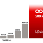 Vodafone - 500 Mb/s